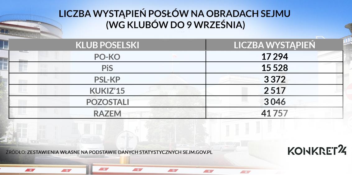 Liczba wystąpień poselskich w trakcie obrad Sejmu