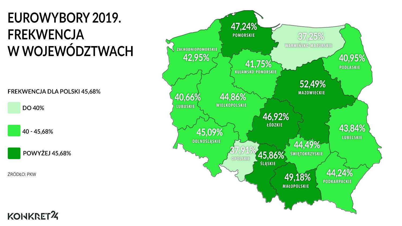 W pięciu województwach frekwencja była wyższa od tej w całym kraju