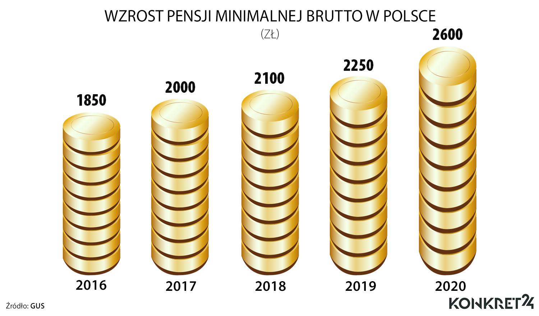 Wzrost pensji minimalnej brutto w Polsce (2016-2020)