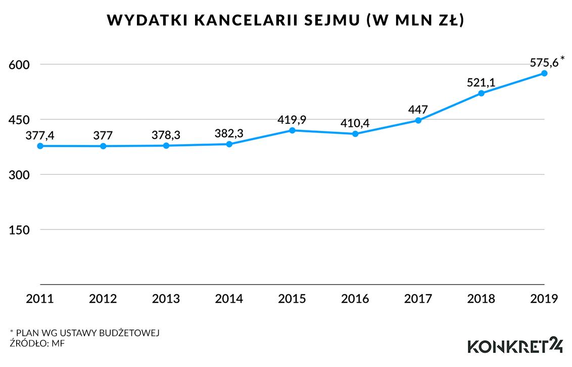 Wydatki Kancelarii Sejmu (w mln zł)