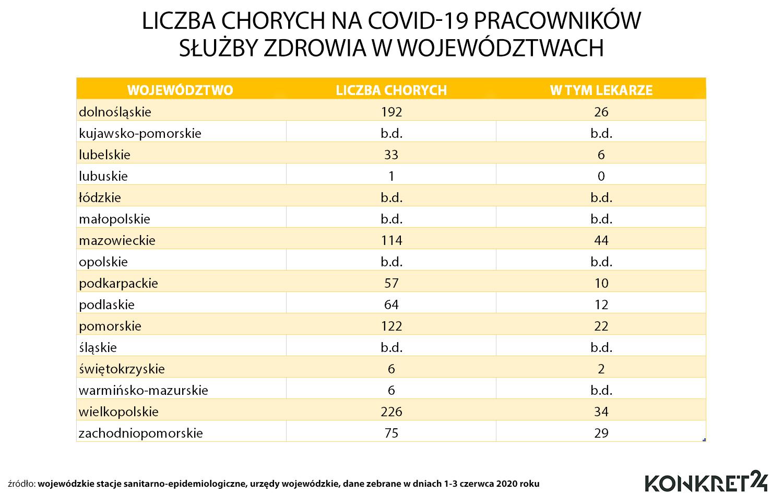 Liczba chorych na COVID-19 pracowników służby zdrowia