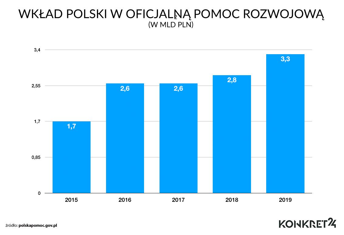 Polski wkład finansowy w pomoc dla państw rozwijających się