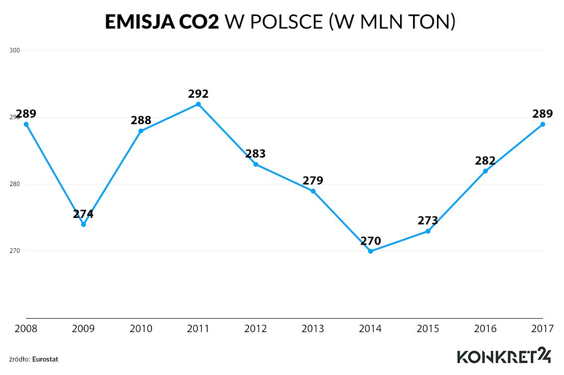 Emisja CO2 w polsce (w mln ton)