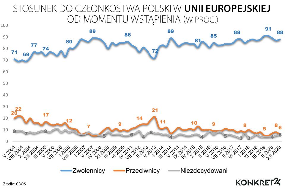 Stosunek Polaków do członkostwa w Unii Europejskiej