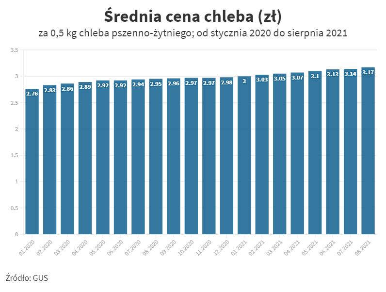 Średnia cena chleba od stycznia 2020 do sierpnia 2021
