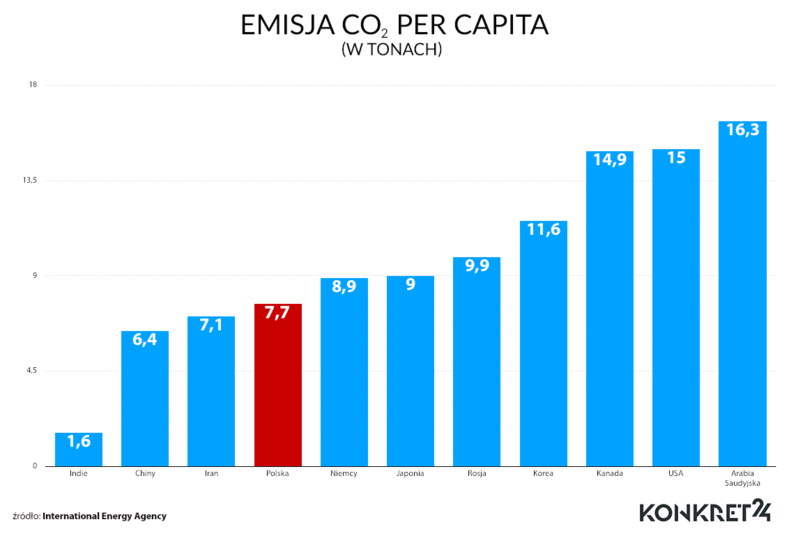 Emisja w przeliczeniu na mieszkańca za 2016 rok
