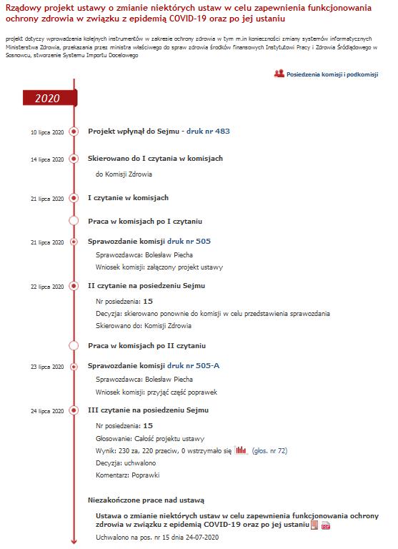 Przebieg prac sejmowych nad ustawą antycovidową z 24 lipca 2020 roku