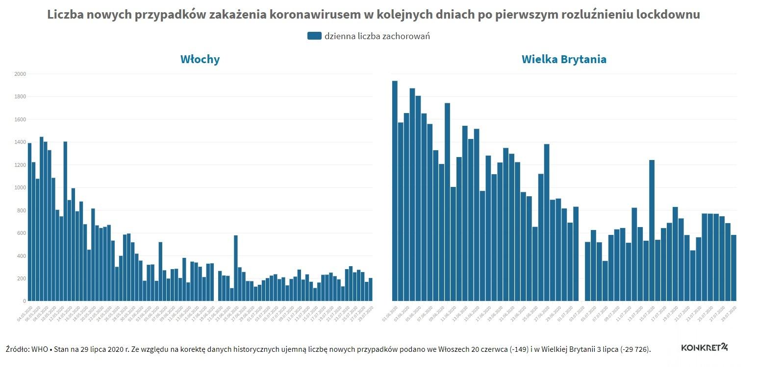 Liczba przypadków zakażenia koronawirusem po rozluźnieniu obostrzeń: Włochy i Wielka Brytania