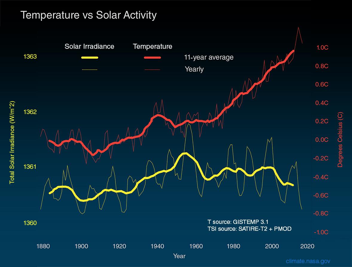 Jak widać, zmiany poziomu promieniowania słonecznego nie idą w parze ze zmianami temperatury