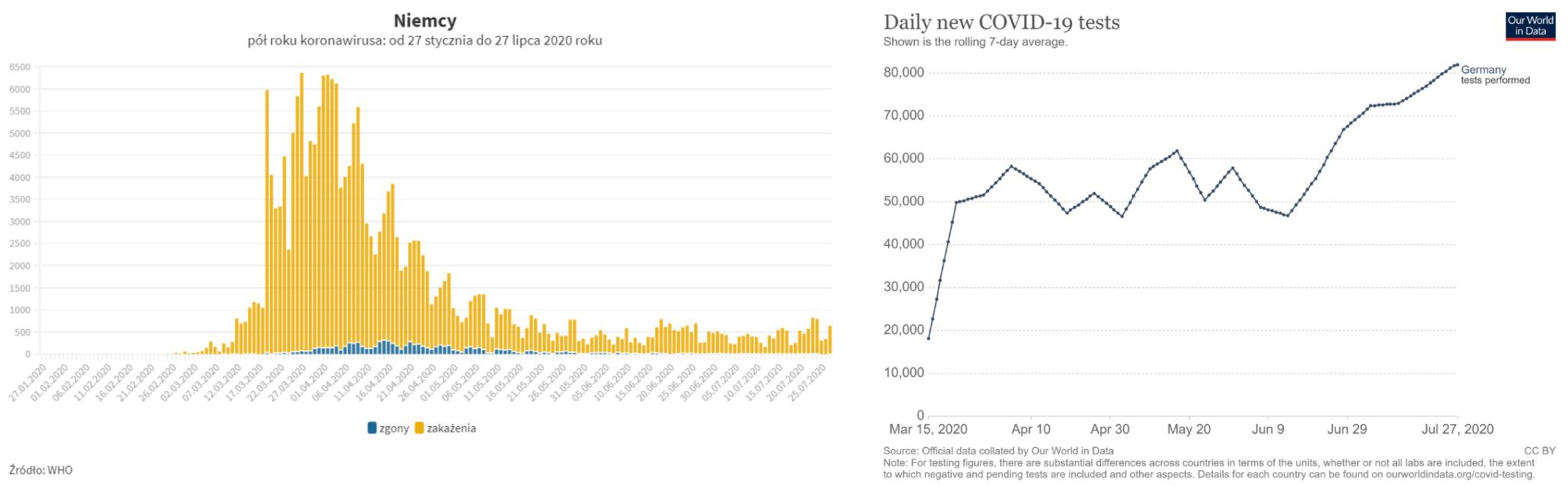 Pół roku pandemii w Niemczech: liczba zakażonych, zgonów i wykonanych testów na COVID-19